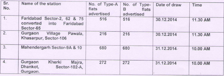 Housing Board Haryana Draw