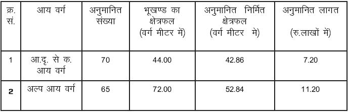 Manpur EWS & LIG Flats