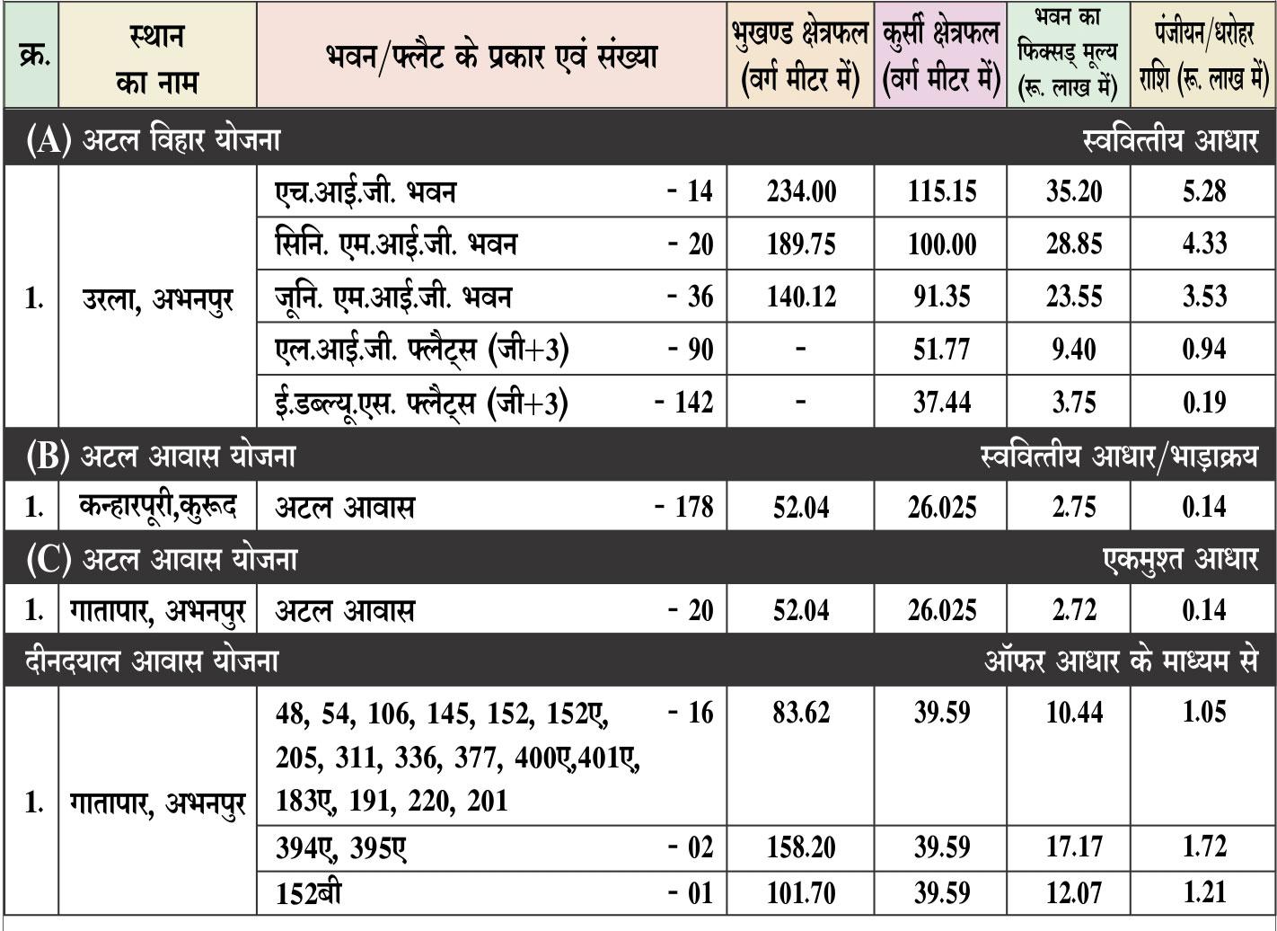 Raipur Housing Scheme Details