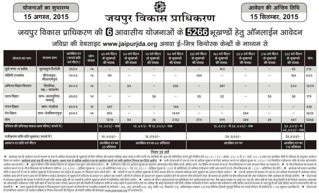 JDA 6 New Residential Plot Schemes 2015 for 5266 Plots