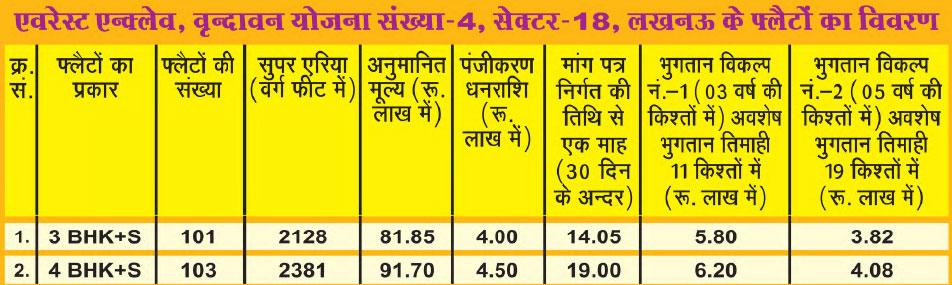 Flat Details of UPAVP Everest Enclave Vrindavan Yojna-4 Luckknow