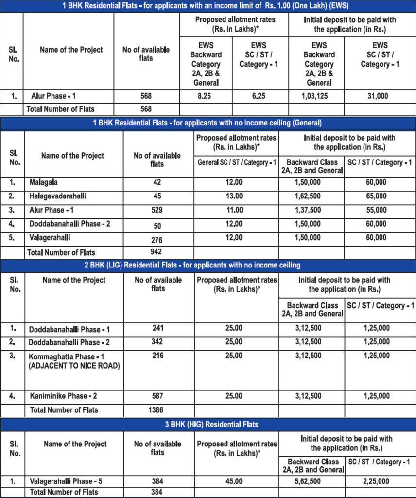 bda-new-flat-scheme-2016-details