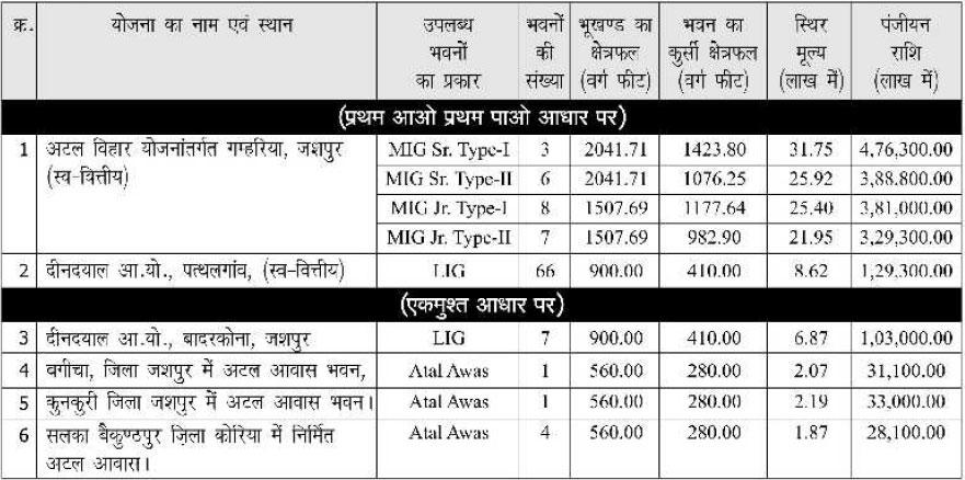 Details of flats under CGHB Ambikapur Housing Scheme 2016