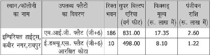 Details of flats under CGHB Kabir Nagar Housing Scheme 2016