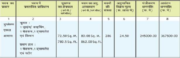 Details of flats under BDA Bareily Housing Scheme 2016