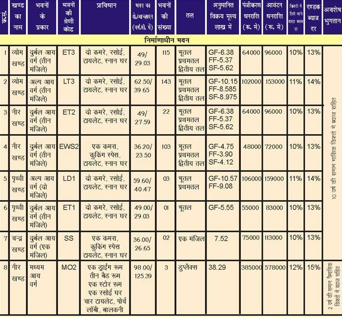 BDA Ramganga Nagar Awasiya Yojana Flat Details