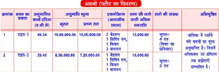 details-of-flats-kda-ramganga-enclave-yojana