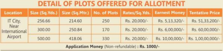 gmada-plots-scheme-2016-details