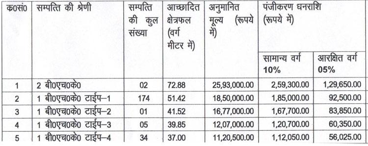 GDA Gorakhpur Lohia Enclave New Housing Scheme 2016