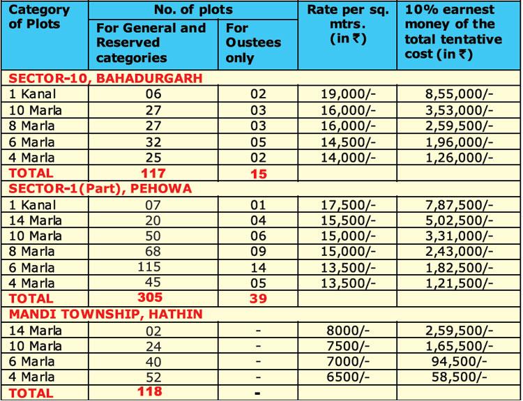 huda-new-plot-scheme-2016-details