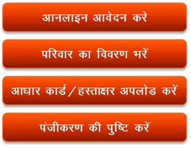 pmaymis.gov.in Pradhan Mantri Awas Yojana Online Form