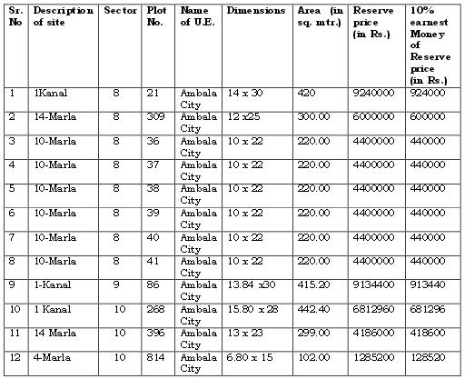 details-of-plots