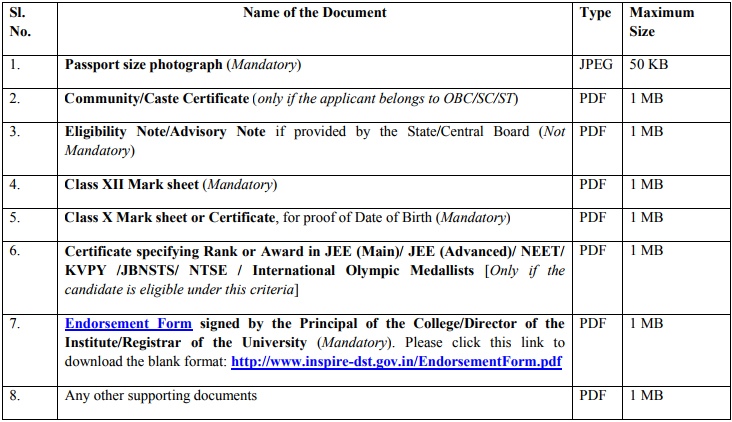List of Required Documents