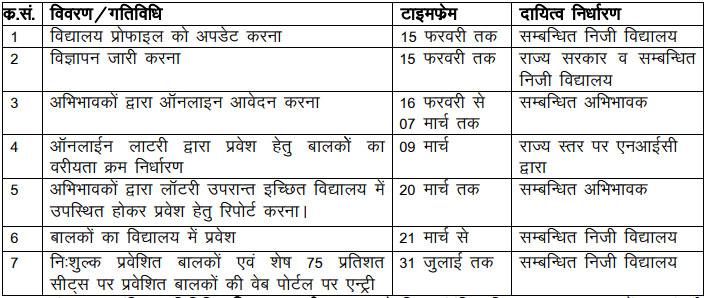 RTE Admission 2018-19 Rajasthan Dates