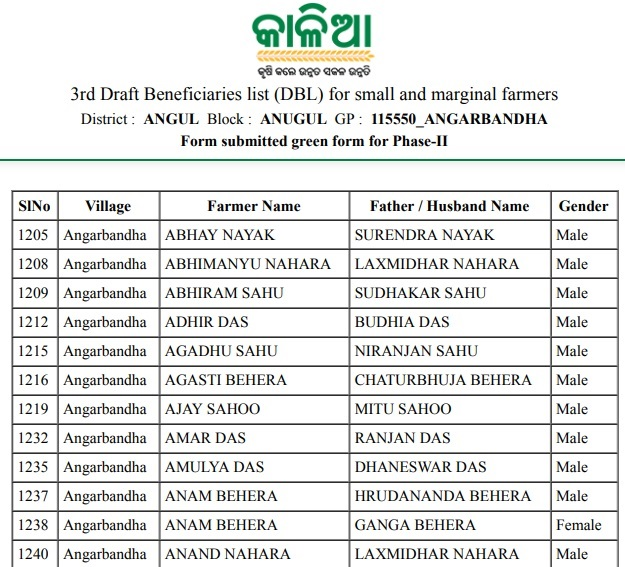 Odisha Kalia Yojana 3rd Phase Name Wise List