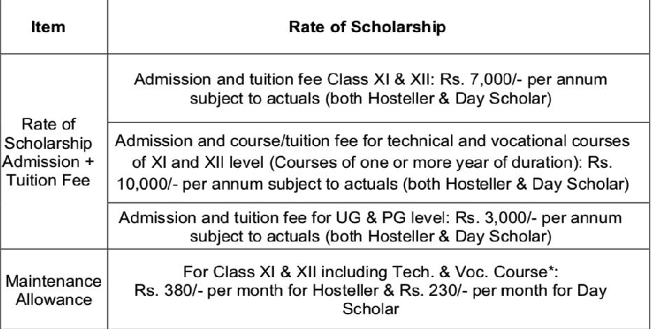 Post matrix rate of scholarship