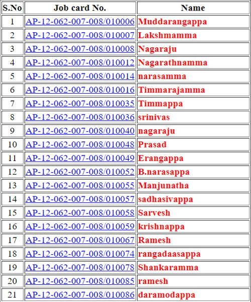 NREGA BPL List