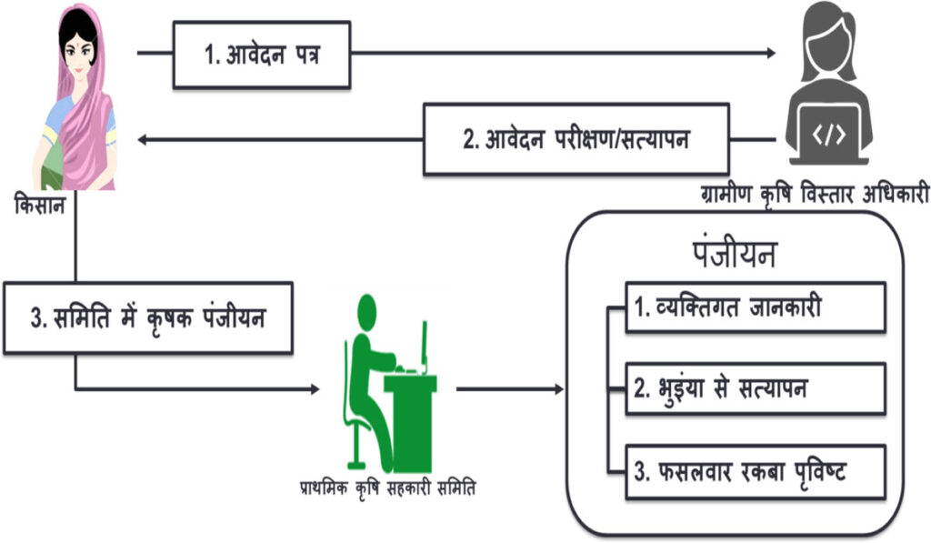 Rajiv Gandhi Bhumihin Nyay Yojana Form PDF